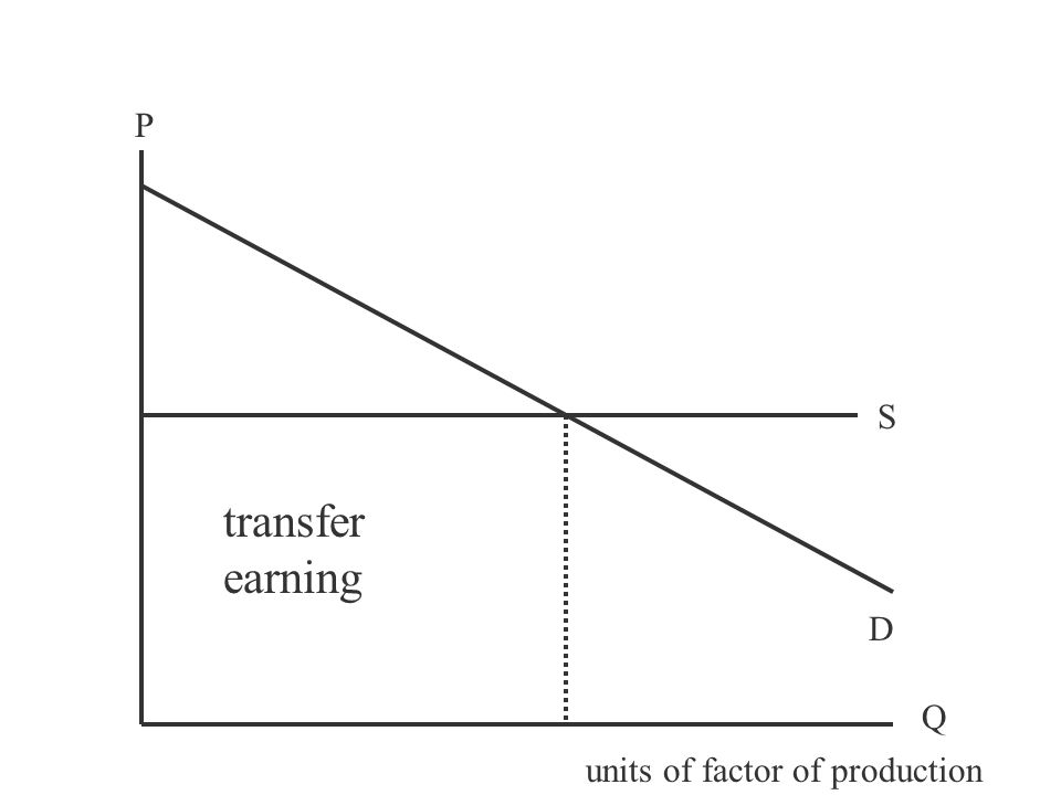 P Q S D units of factor of production
