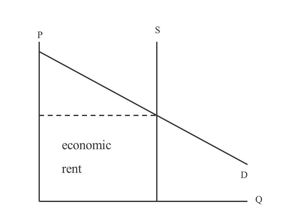 P Q S D economic rent