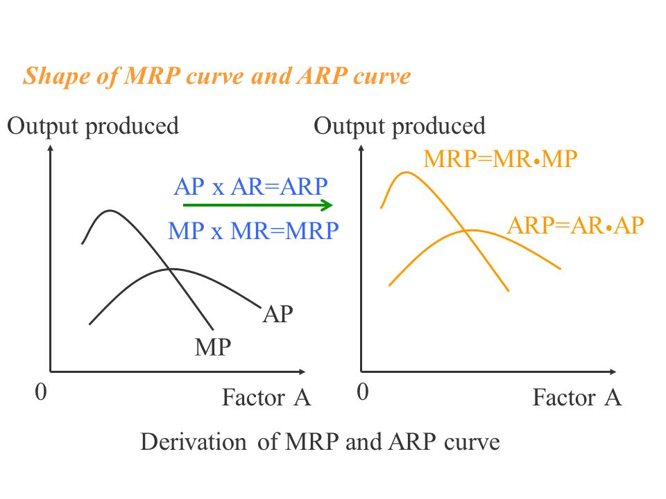 AP MP Output produced 0 Factor A 0 ARP=AR AP MRP=MR MP Factor A Output produced Shape of MRP curve and ARP curve AP x AR=ARP MP x MR=MRP Derivation of MRP and ARP curve