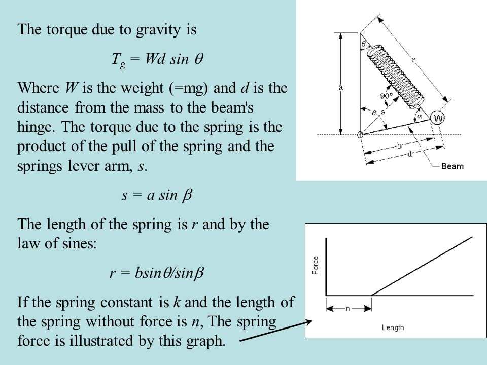 The torque due to the spring is then: T s = -k(r-n)s = kns -k(bsin  /sin  ) a sin  = kns - kabsin  The total torque is then T o = T g + T s = Wdsin  + kns - kabsin  = kns + (Wd - kab)sin  This equation yields zero torque for all angles  if: (1) n = 0 and (2) Wd - kab = 0 The second part is easy and just involves geometry.