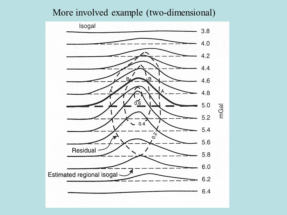 Example using Polynomials: Which is the Signal?