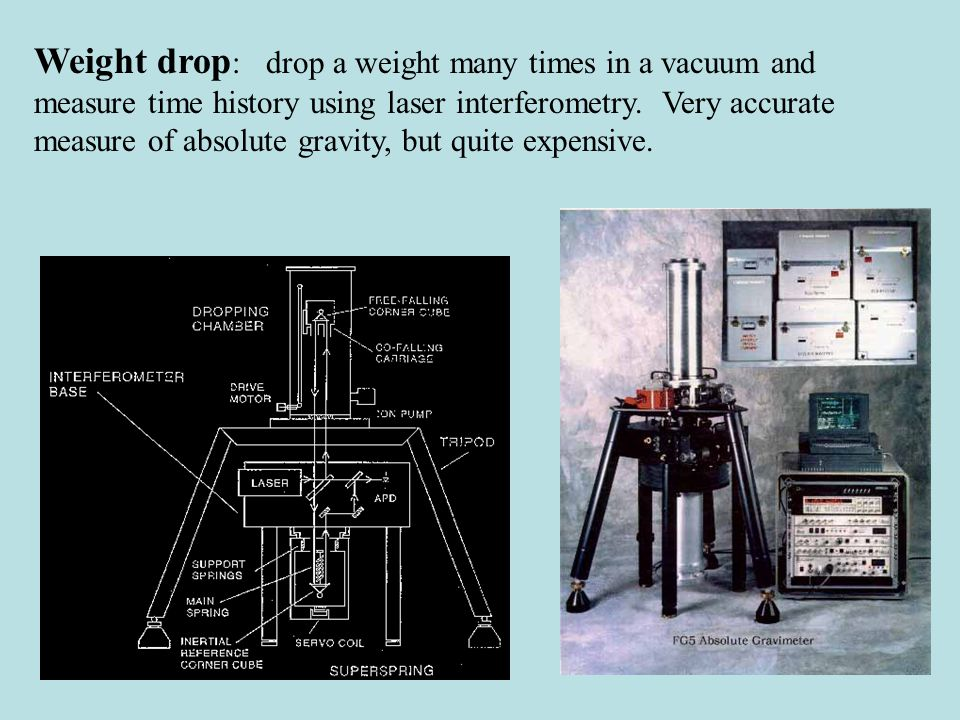 Relative Measurements using a Mass on a Spring At first glance this seems simple.
