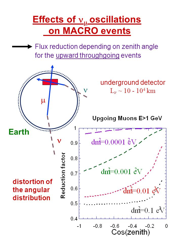 Effects of  oscillations on MACRO events Flux reduction depending on zenith angle for the upward throughgoing events Earth  underground detector L ~ 10 - 10 4 km distortion of the angular distribution