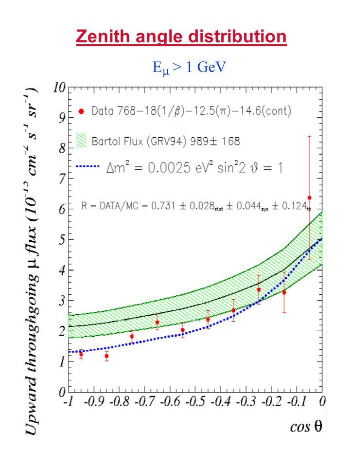 Zenith angle distribution E  > 1 GeV