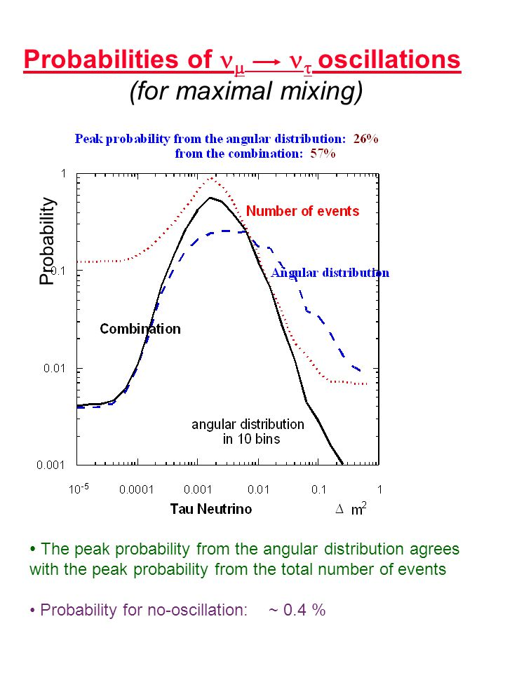 Probabilities of    oscillations (for maximal mixing) Probability The peak probability from the angular distribution agrees with the peak probability from the total number of events Probability for no-oscillation: ~ 0.4 %