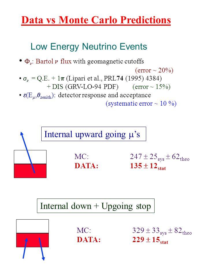 Data vs Monte Carlo Predictions  : Bartol flux with geomagnetic cutoffs (error ~ 20%)  = Q.E.