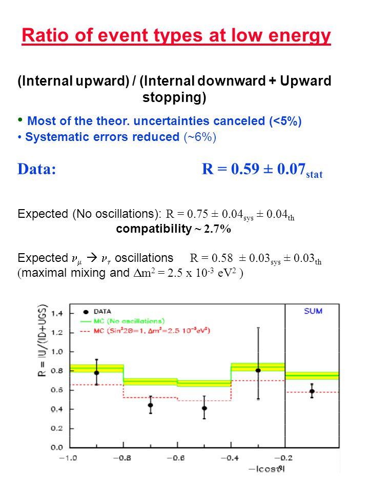 (Internal upward) / (Internal downward + Upward stopping) Most of the theor.