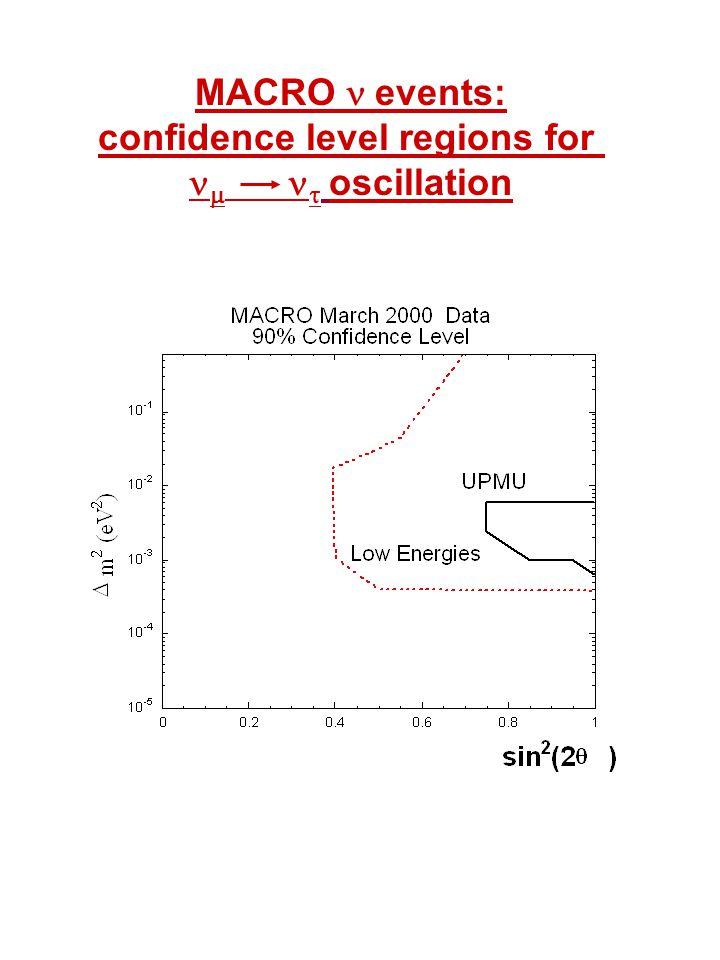 MACRO  events: confidence level regions for    oscillation