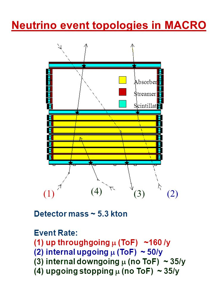 Neutrino event topologies in MACRO Detector mass ~ 5.3 kton Event Rate: (1) up throughgoing  (ToF) ~160 /y (2) internal upgoing  (ToF) ~ 50/y (3) internal downgoing  (no ToF) ~ 35/y (4) upgoing stopping  (no ToF) ~ 35/y Absorber Streamer Scintillator (1)(2)(3) (4)