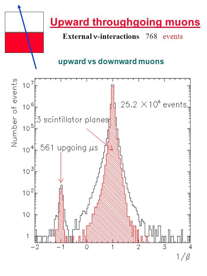 Upward throughgoing muons External -interactions768 events upward vs downward muons