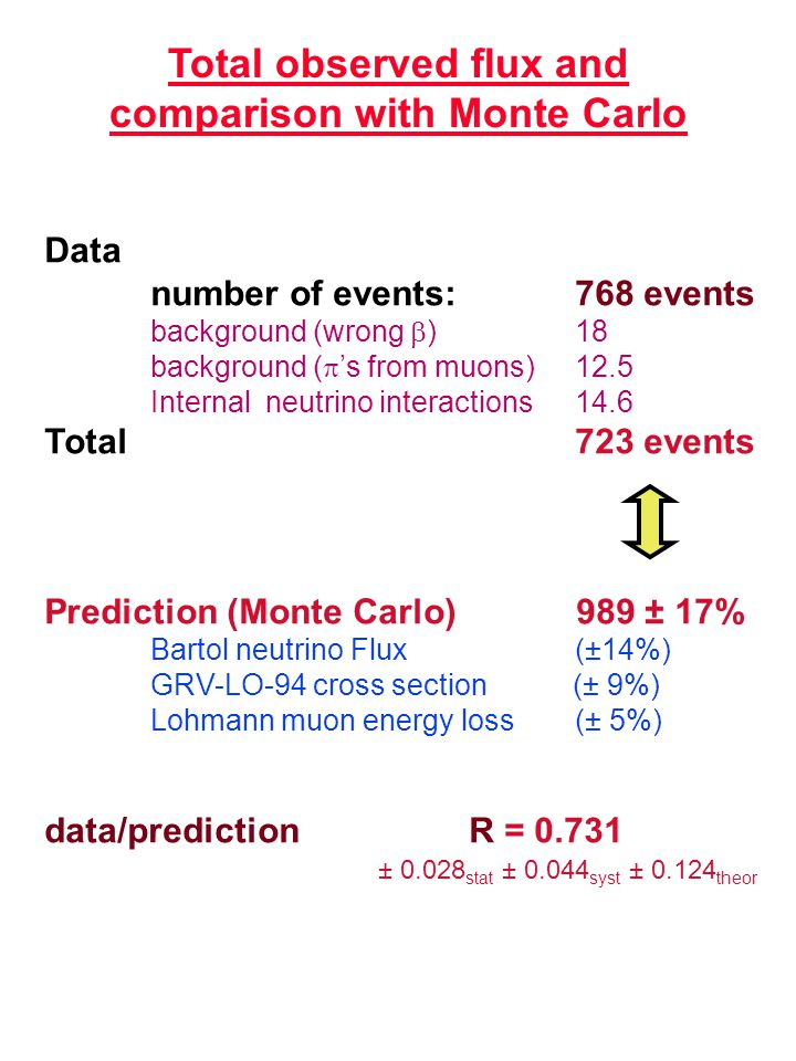 Total observed flux and comparison with Monte Carlo Data number of events: 768 events background (wrong  )18 background (  's from muons)12.5 Intern