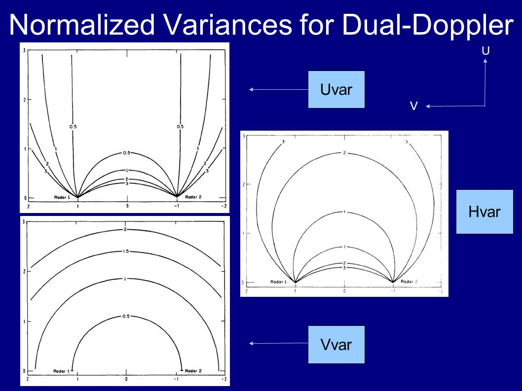Normalized Variances for Dual-Doppler Hvar Uvar Vvar U V
