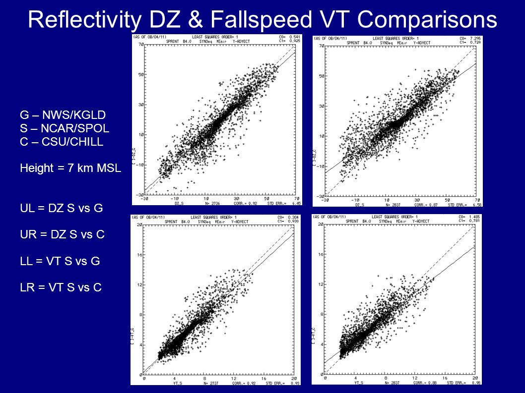 Reflectivity DZ & Fallspeed VT Comparisons G – NWS/KGLD S – NCAR/SPOL C – CSU/CHILL Height = 7 km MSL UL = DZ S vs G UR = DZ S vs C LL = VT S vs G LR = VT S vs C