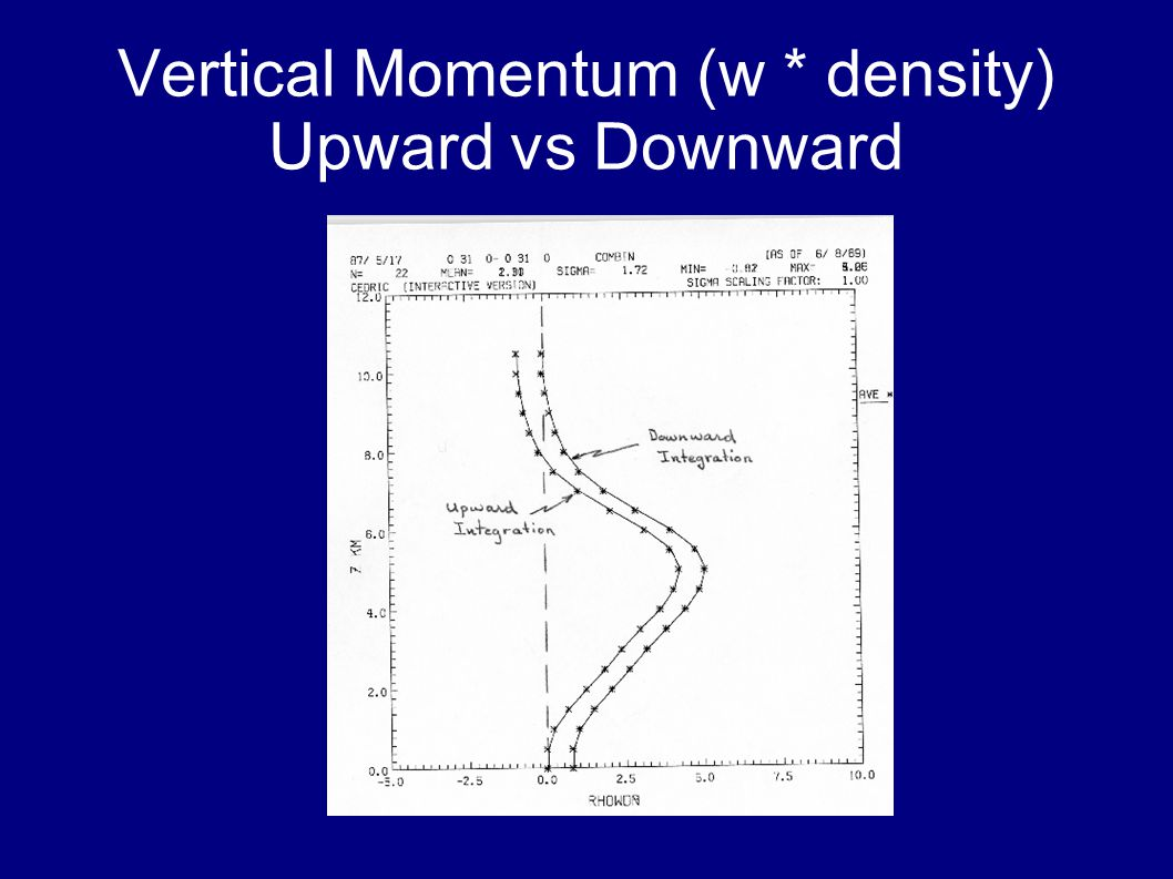 Vertical Momentum (w * density) Upward vs Downward