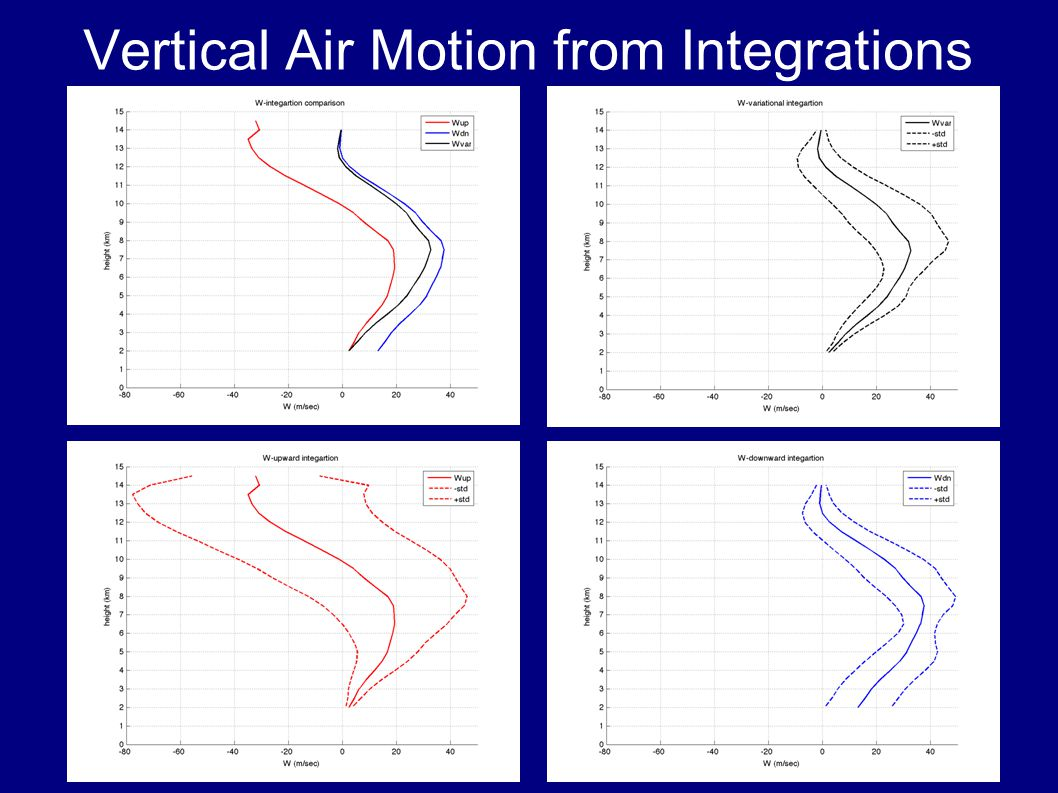 Vertical Air Motion from Integrations