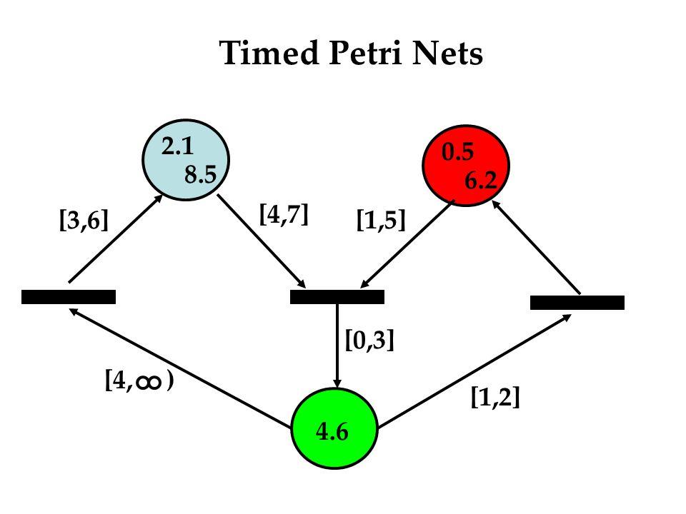 Timed Petri Nets 2.1 8.5 0.5 6.2 4.6 [1,5] [4,7] [0,3] [4, ) [1,2] [3,6]