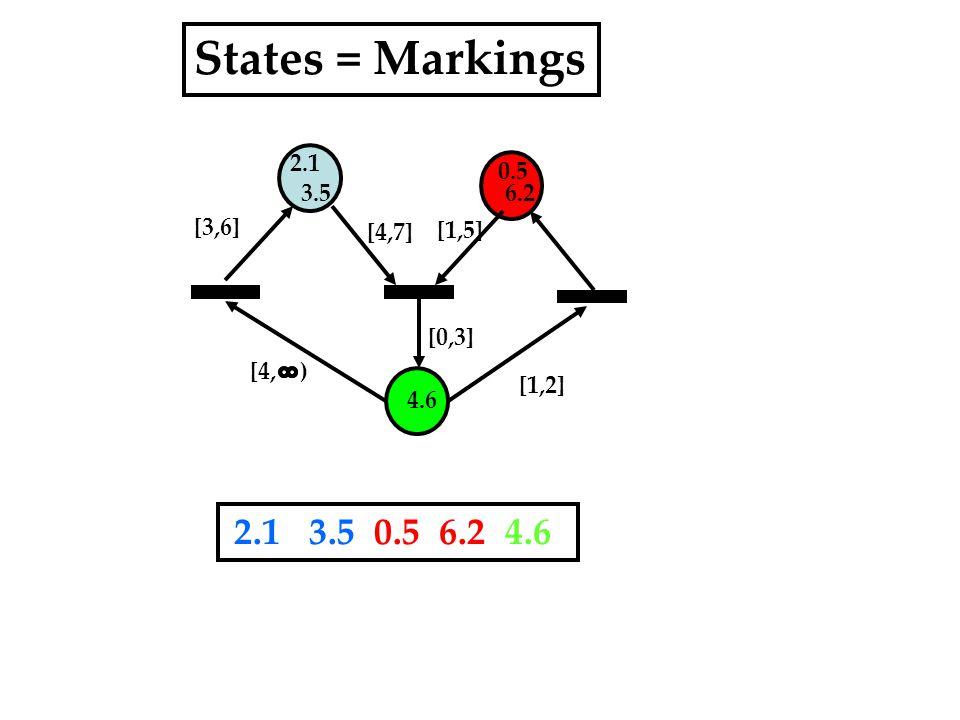 2.1 3.5 0.5 6.2 4.6 [1,5] [4,7] [0,3] [1,2] States = Markings 2.1 3.5 0.5 6.2 4.6 [4, ) [3,6]