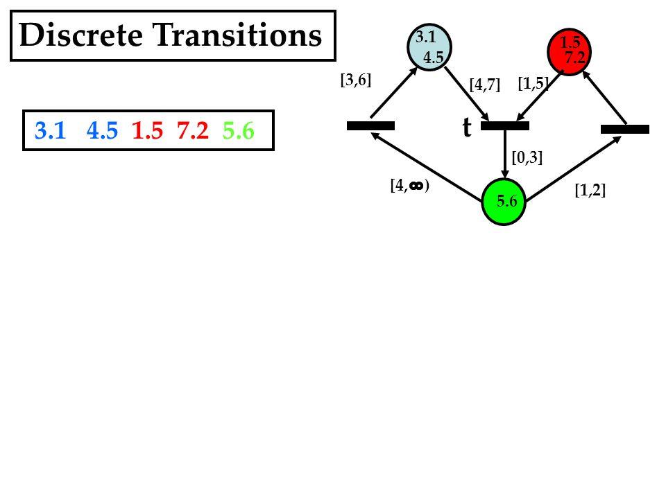 3.1 4.5 1.5 7.2 5.6 [1,5] [4,7] [0,3] [1,2] t Discrete Transitions 3.1 4.5 1.5 7.2 5.6 [4, ) [3,6]