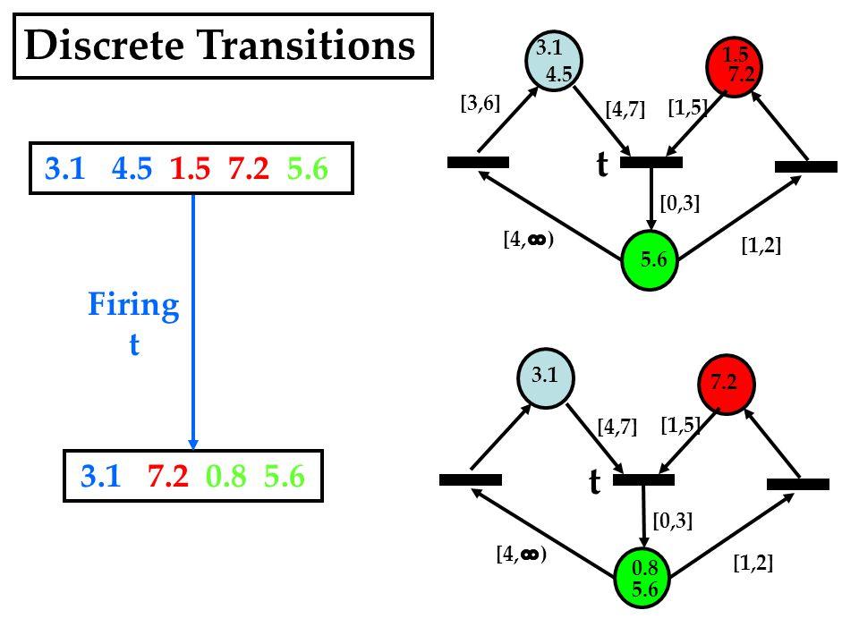 3.1 4.5 1.5 7.2 5.6 [1,5] [4,7] [0,3] [1,2] t 3.1 7.2 5.6 [1,5] [4,7] [0,3] [1,2] t 0.8 Firing t 3.1 7.2 0.8 5.6 3.1 4.5 1.5 7.2 5.6 [4, ) [3,6] Discrete Transitions