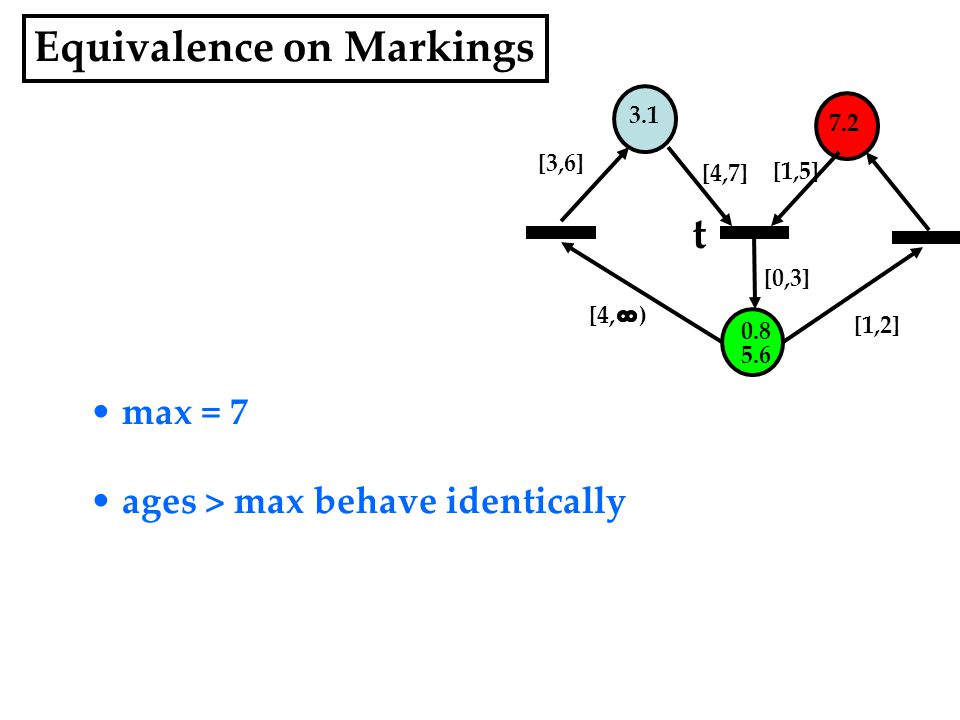 Equivalence on Markings 3.1 7.2 5.6 [1,5] [4,7] [0,3] [1,2] t 0.8 [4, ) max = 7 ages > max behave identically [3,6]