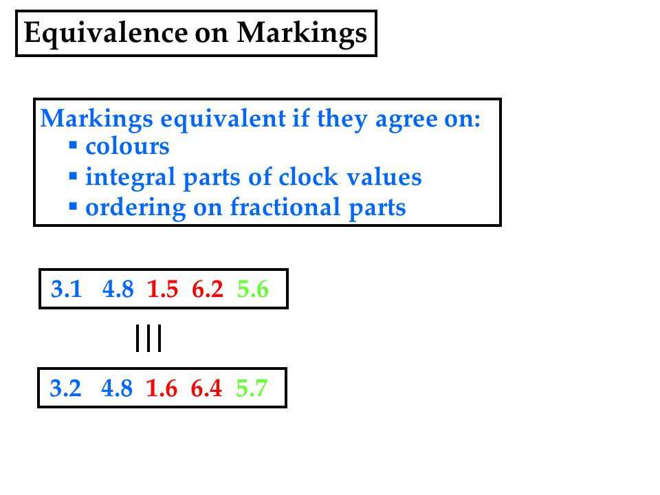 Markings equivalent if they agree on:  colours  integral parts of clock values  ordering on fractional parts 3.1 4.8 1.5 6.2 5.6 3.2 4.8 1.6 6.4 5.7 Equivalence on Markings