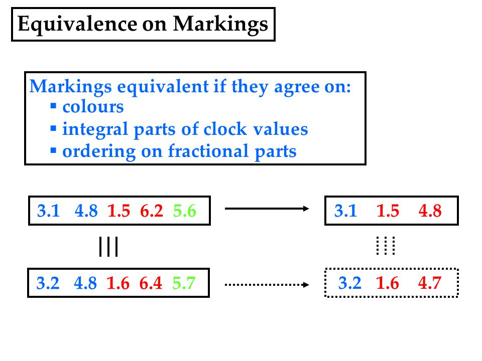 Markings equivalent if they agree on:  colours  integral parts of clock values  ordering on fractional parts 3.1 4.8 1.5 6.2 5.6 3.2 4.8 1.6 6.4 5.7 3.1 1.5 4.8 3.2 1.6 4.7 Equivalence on Markings