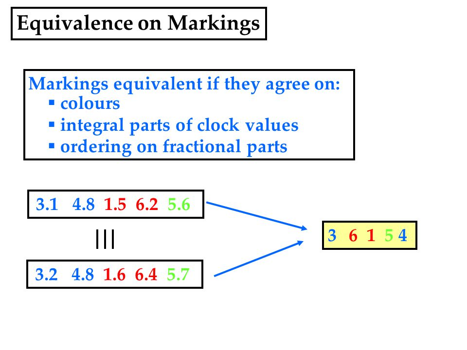 3.1 4.8 1.5 6.2 5.6 3.2 4.8 1.6 6.4 5.7 3 6 1 5 4 Markings equivalent if they agree on:  colours  integral parts of clock values  ordering on fractional parts Equivalence on Markings