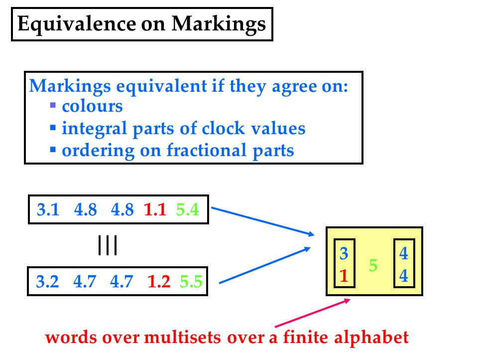 3.1 4.8 4.8 1.1 5.4 3.2 4.7 4.7 1.2 5.5 5 3131 4444 words over multisets over a finite alphabet Markings equivalent if they agree on:  colours  integral parts of clock values  ordering on fractional parts Equivalence on Markings