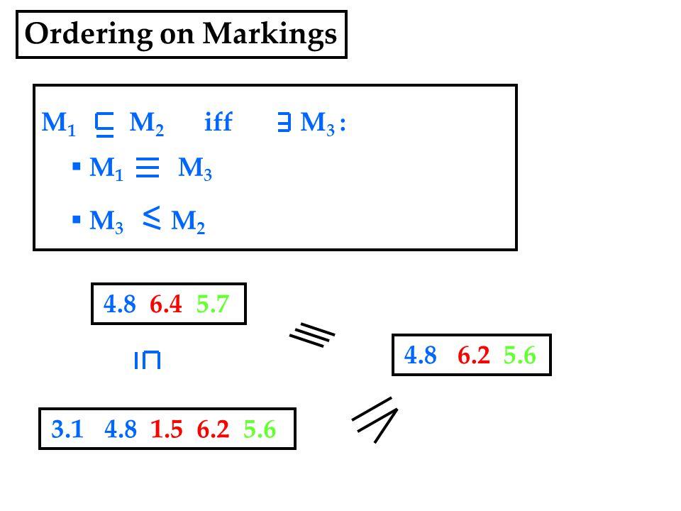 Ordering on Markings M 1 M 2 iff M 3 :  M 1 M 3  M 3 M 2 < 3.1 4.8 1.5 6.2 5.6 4.8 6.4 5.7 4.8 6.2 5.6