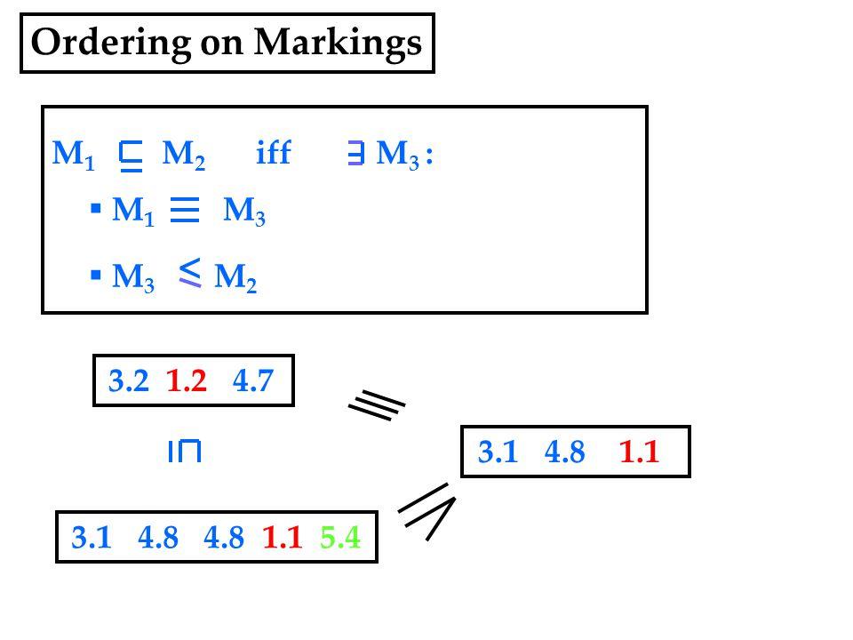 M 1 M 2 iff M 3 :  M 1 M 3  M 3 M 2 3.2 1.2 4.7 < 3.1 4.8 4.8 1.1 5.4 Ordering on Markings 3.1 4.8 1.1