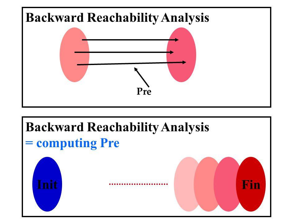 Init Fin Backward Reachability Analysis = computing Pre Backward Reachability Analysis Pre