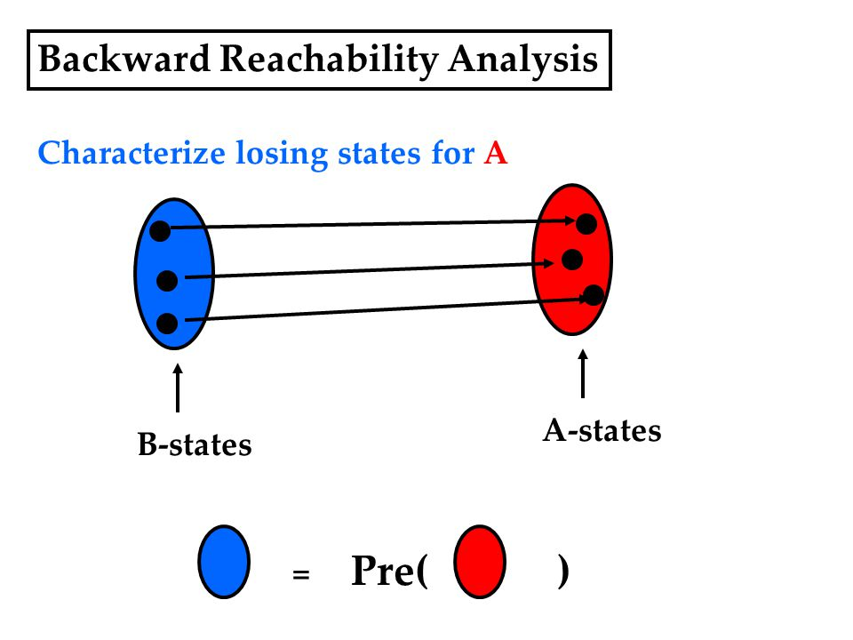 Backward Reachability Analysis Characterize losing states for A A-states B-states = Pre( )