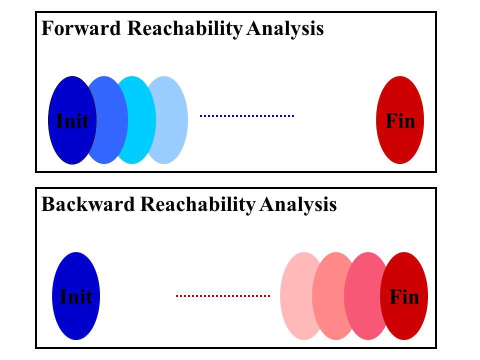 Init Fin Backward Reachability Analysis Fin Forward Reachability Analysis Init