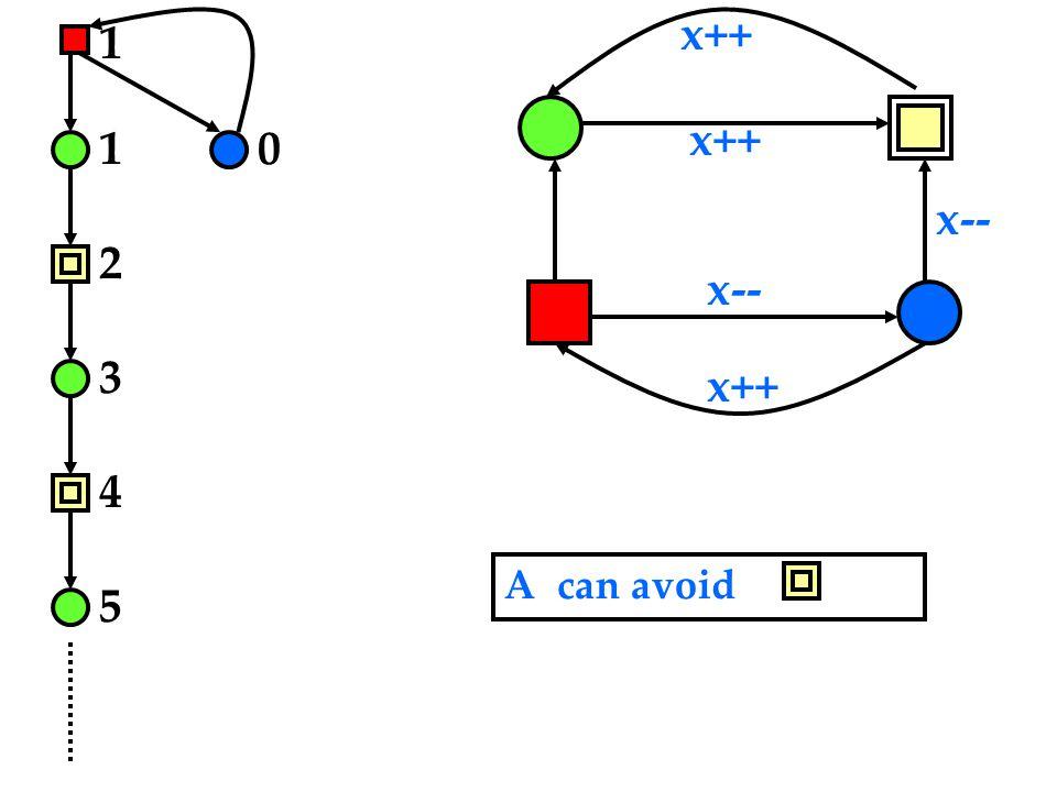 x-- x++ 1 1 2 3 4 5 0 A can avoid