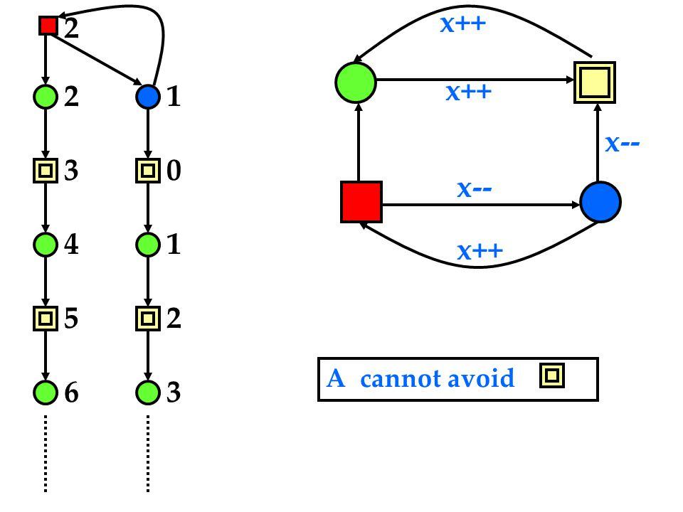 x-- x++ 2 2 3 4 5 6 1 0 1 2 3 A cannot avoid