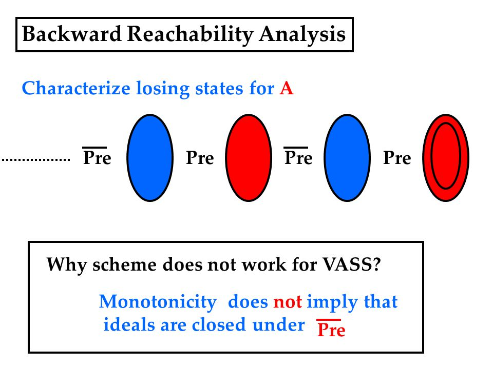 Backward Reachability Analysis Characterize losing states for A Pre Why scheme does not work for VASS.