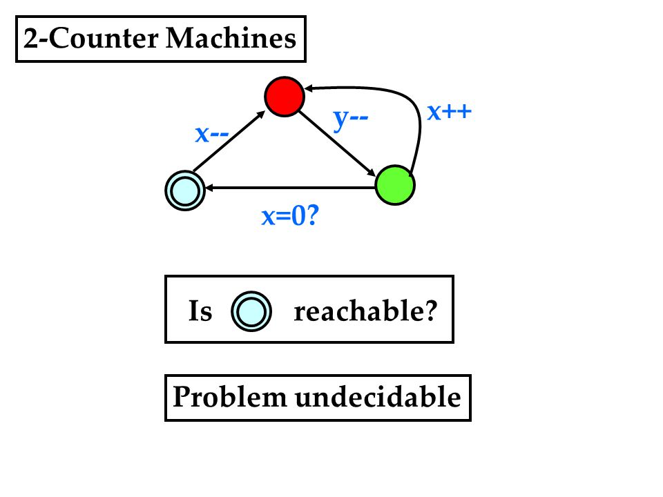 2-Counter Machines y-- x++ x-- x=0? Is reachable? Problem undecidable