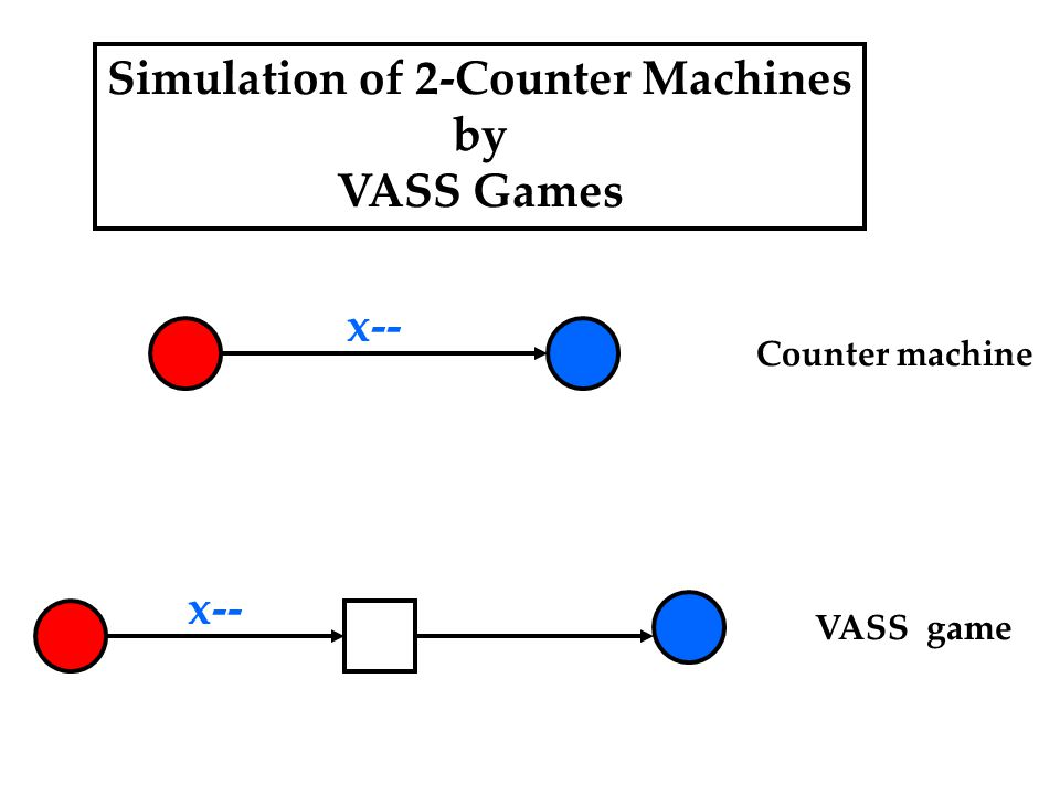 Simulation of 2-Counter Machines by VASS Games x-- Counter machine VASS game
