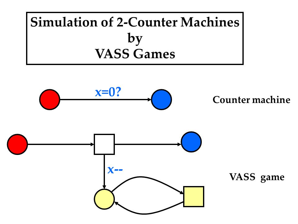 Simulation of 2-Counter Machines by VASS Games x=0? x-- Counter machine VASS game