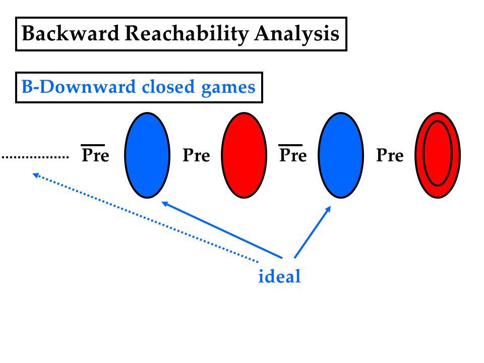 Backward Reachability Analysis B-Downward closed games Pre ideal