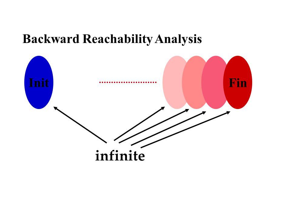 Init Fin Backward Reachability Analysis infinite
