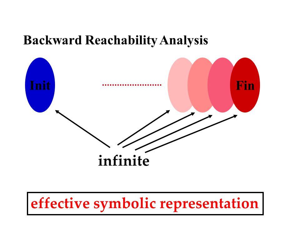 Init Fin Backward Reachability Analysis infinite effective symbolic representation