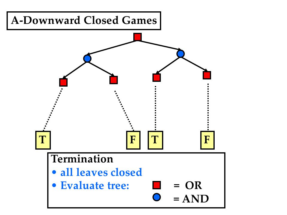 FTFT Termination all leaves closed Evaluate tree: = OR = AND