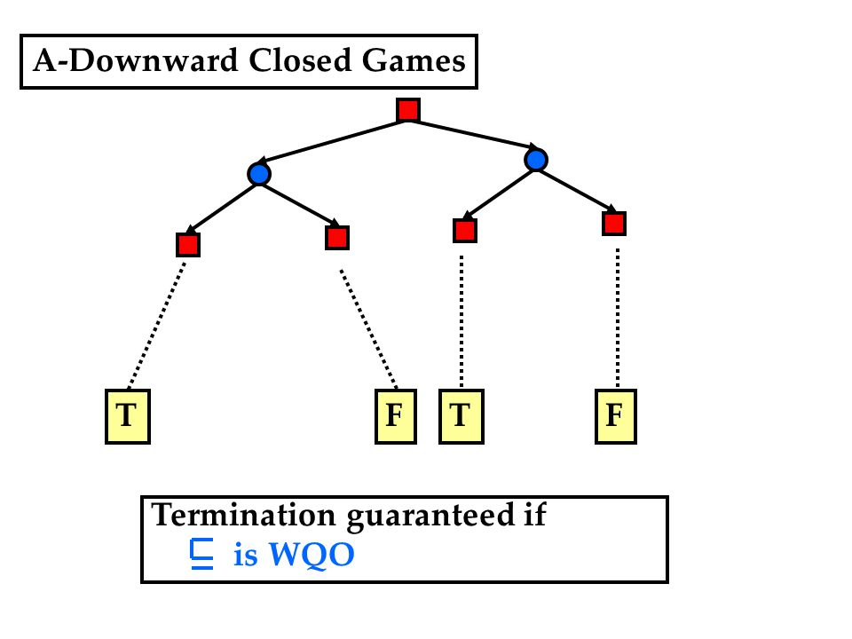A-Downward Closed Games FTFT Termination guaranteed if is WQO