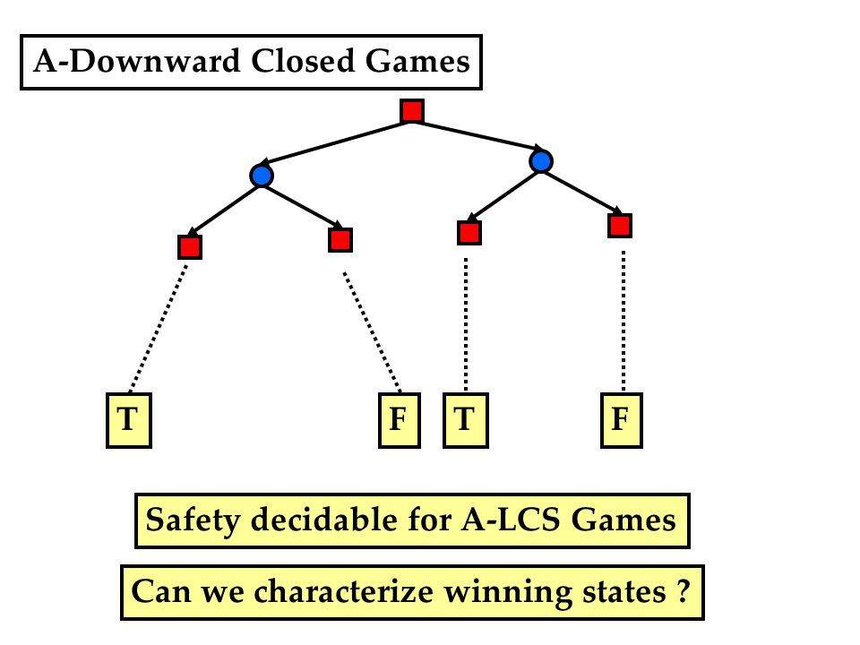 A-Downward Closed Games FTFT Safety decidable for A-LCS Games Can we characterize winning states ?