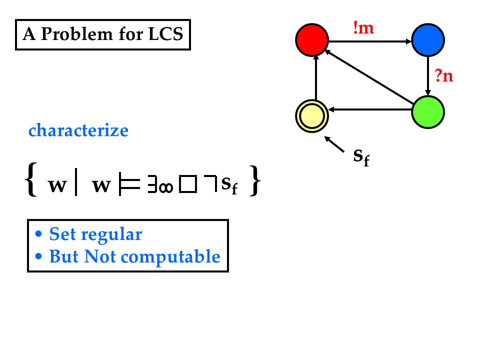 A Problem for LCS !m ?n sfsf { w w } sfsf characterize Set regular But Not computable