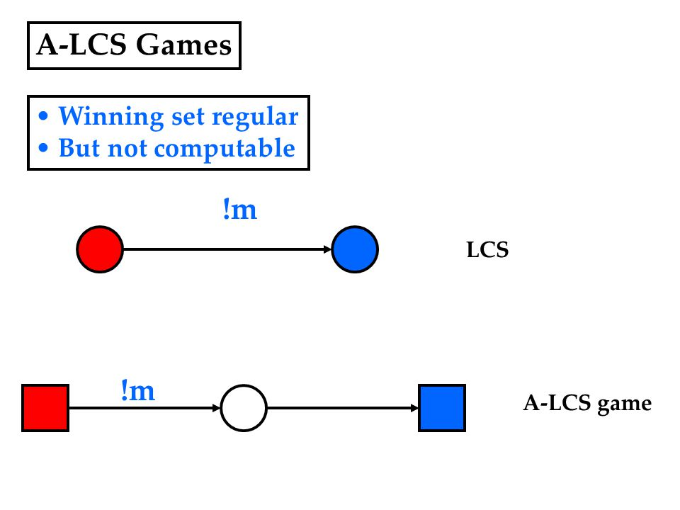 A-LCS Games Winning set regular But not computable !m LCS A-LCS game