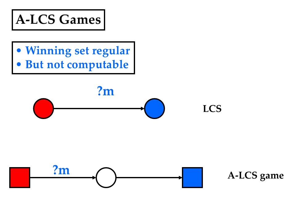 A-LCS Games Winning set regular But not computable ?m LCS A-LCS game