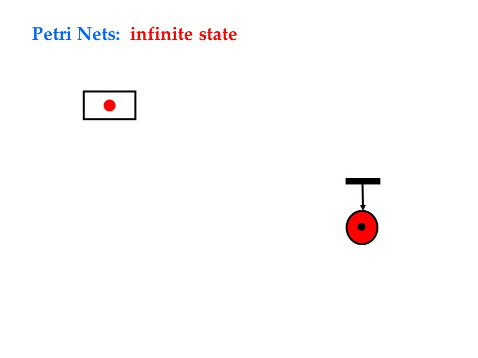 Petri Nets: infinite state