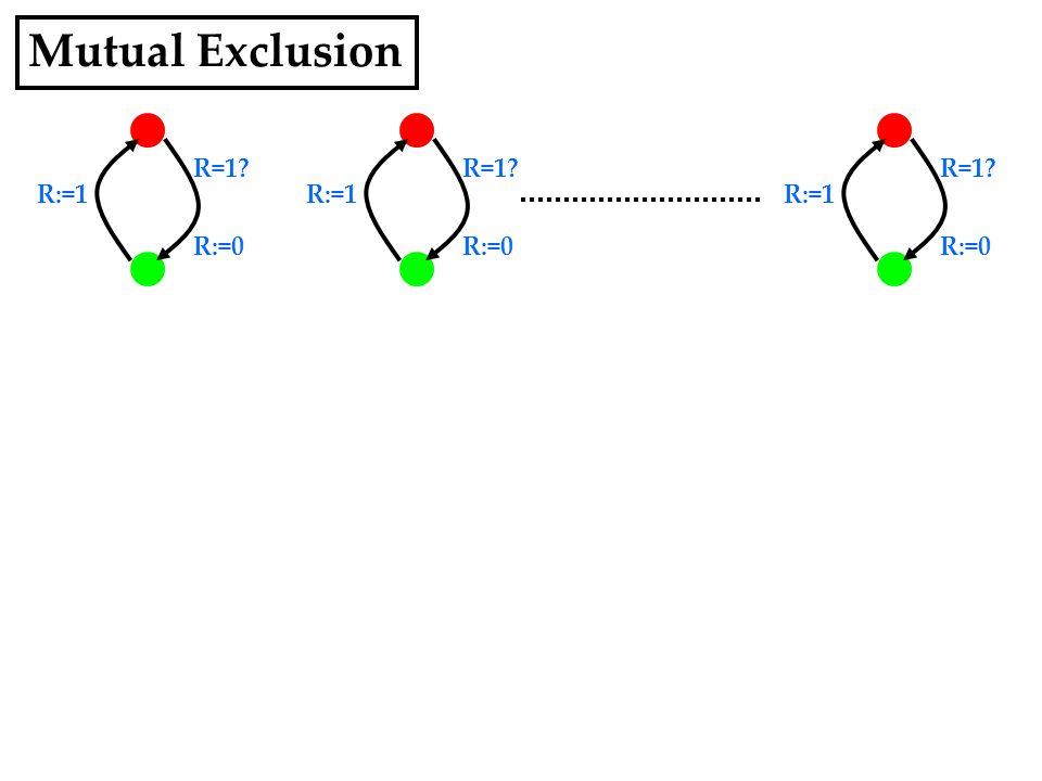 R=1 R:=0 R:=1 R=1 R:=0 R:=1 R=1 R:=0 R:=1 Mutual Exclusion